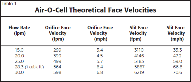 air-o-cell theoretical face velocities