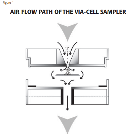 airflow path of viacell sampler