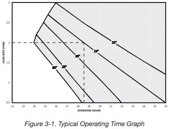 Escort Elf Typical Operating Time Graph