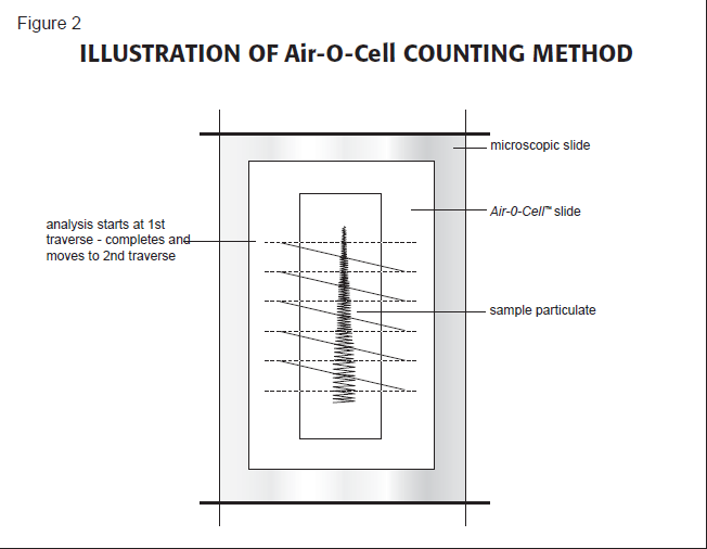 ILLUSTRATION OF Air-O-Cell COUNTING METHOD
