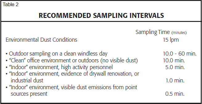 recommended sampling internvals