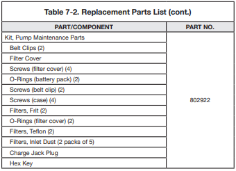 replacement parts table continued